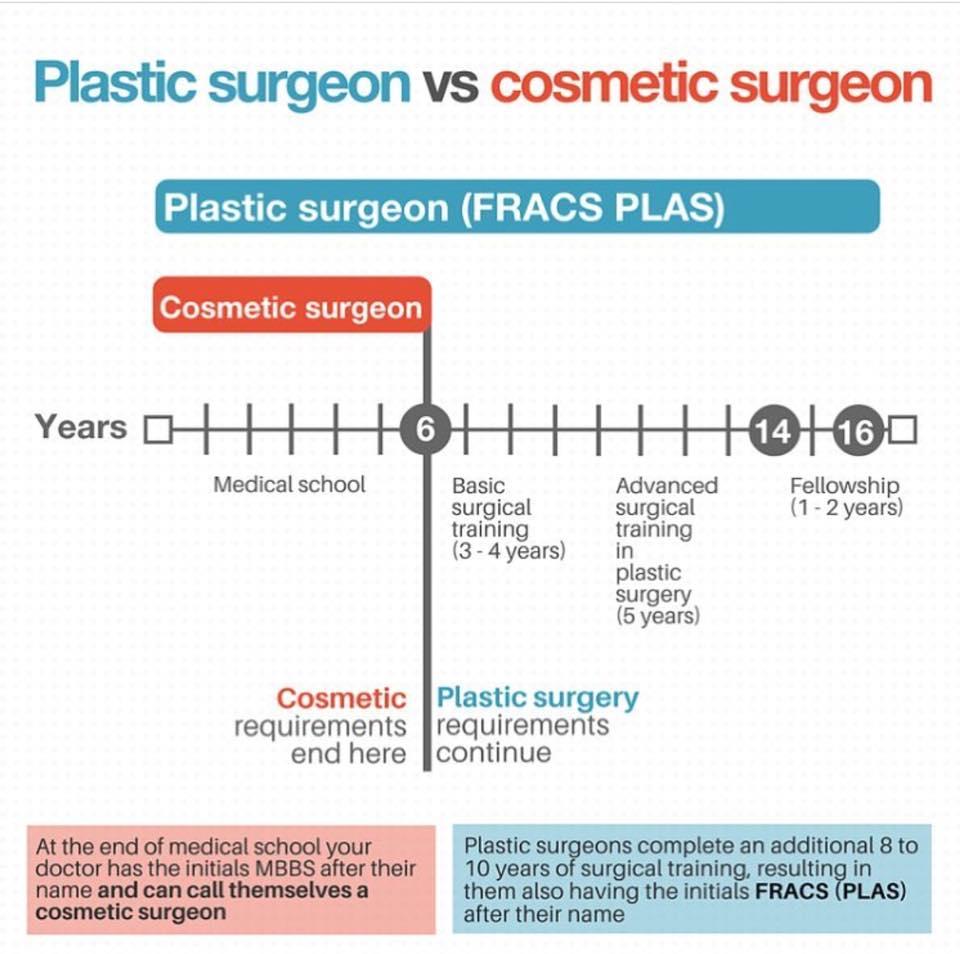 Plastic surgeon vs cosmetic surgeon