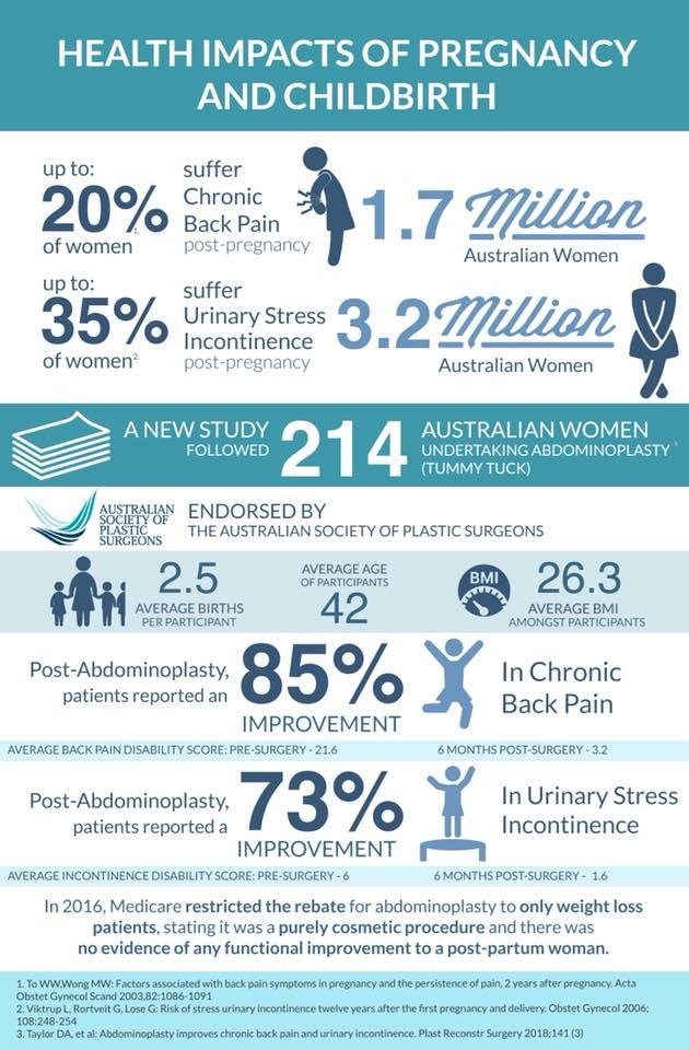 Abdominoplasty Study